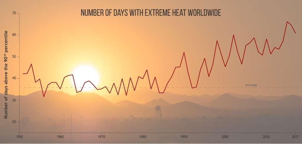 Sur ce graphique, le nombre de journées de grosses chaleurs dans le monde entier depuis 1950. © NOAA