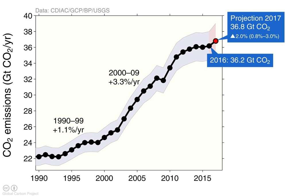 Courbe des émissions de CO2 dans l'atmosphère terrestre depuis 1990. 2017 s'annonce comme une année record. © Carbon Global Project