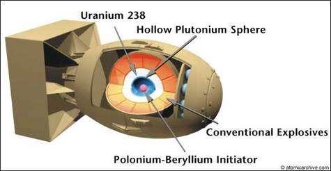 Schéma de la bombe au plutonium lancée sur Nagasaki.