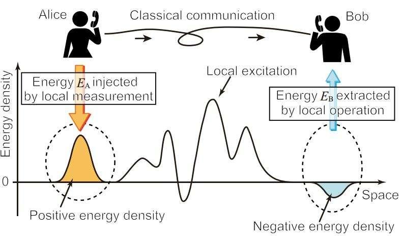 L'état d'énergie minimal du vide quantique fluctue sans cesse autour d'une valeur que l'on peut prendre comme nulle. Temporairement et localement, la densité d'énergie peut être positive ou négative, et ces fluctuations peuvent être intriquées. En mesurant localement ces fluctuations, l'observateur Alice injecte de l'énergie dans les fluctuations du vide, qui peut être exploitée par Bob s'il connaît la valeur de la mesure faite par Alice. Globalement l'énergie est conservée. La téléportation quantique pourrait être possible à des distances arbitraires si les deux observateurs mesurent un état du vide quantique qui a été « comprimé » (squeezed state en anglais). © Masahiro Hotta