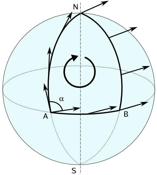 Sur une sphère, le transport d'un vecteur tangent à une courbe parallèlement à elle-même le long d'une boucle ne ramène pas à l'identique ce vecteur. On voit ainsi que les orientations d'un vecteur tangent transporté parallèlement du pôle Nord selon le trajet NBA et selon le trajet NA diffèrent d'un angle α. Sur une surface plane, cet angle serait nul. En considérant sur un espace-temps courbe un ensemble de boucles de ce genre, la connaissance des résultats des calculs des transports parallèles de vecteurs le long de ces boucles caractérise la courbure de l'espace-temps et sa forme. C'est le traitement quantique de ces boucles qui est utilisé pour faire de la gravitation quantique à boucles. © Luca Antonelli-wikipedia