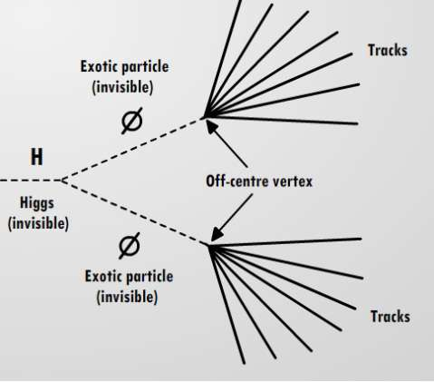 Sur ce schéma, un boson de Brout-Englert-Higgs neutre, donc invisible directement dans un détecteur comme Atlas, se désintègre en deux particules exotiques également neutres. Instables, elles se désintègrent à leur tour en particules chargées laissant des traces (tracks) dans le détecteur. © Higgs hunters