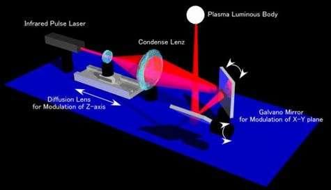 Un laser pulsé envoie, à raison de 100 tirs par seconde, un large faisceau infrarouge. Là où la lentille fait converger les rayons, l'air ambiant devient une petite sphère de plasma lumineux. Deux miroirs dirigent le faisceau selon deux axes, horizontaux sur le schéma. Le positionnement sur le troisième axe, ici vertical, est obtenu en faisant avancer ou reculer la lentille.