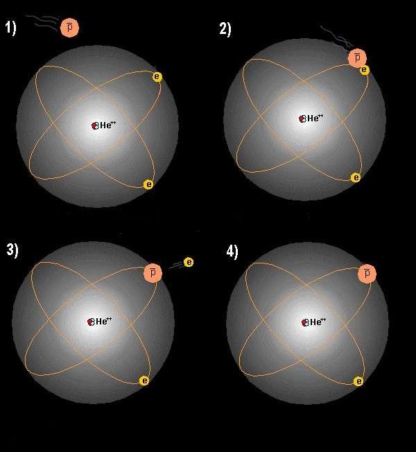 L'antiproton (p barre) s'approche de l'atome d'hélium et entre en collision avec un des électrons périphériques (dessins 1 et 2). Il l'éjecte (3) et le remplace (4) autour du noyau He++. Un atome d'hélium antiprotonique s'est donc formé. © Cern
