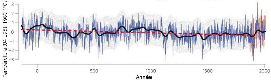 Reconstruction sur base de données dendrochronologiques des anomalies thermiques moyennes des mois de juin, juillet et août (JJA), depuis -138 ans avant J.-C. jusqu'à nos jours (en bleu), et par rapport à un point de référence qui correspond à la moyenne des températures des mois d'été mesurées entre 1951 et 1980 (échelle des ordonnées). Le trait noir représente l'évolution moyenne du climat à l'échelle de la décennie ou du centenaire. Cet ajustement met en évidence les périodes chaudes et froides. La ligne en pointillés rouges présente la tendance au refroidissement de l'hémisphère nord, en été, durant les 2.000 ans qui ont précédé la révolution industrielle. © Esper et al. 2012, Nature Climate Change, Adaptation Futura-Sciences