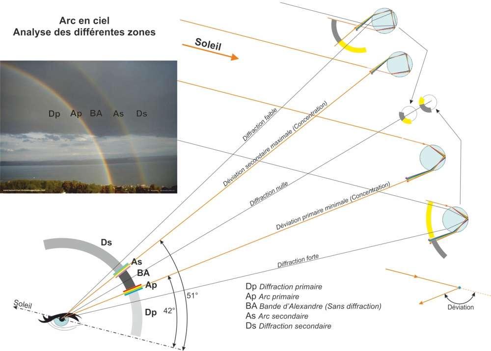 Arc-en-ciel : synthèse du phénomène. © Jean-Claude Monet, Wikimedia Commons, cc by sa 3.0