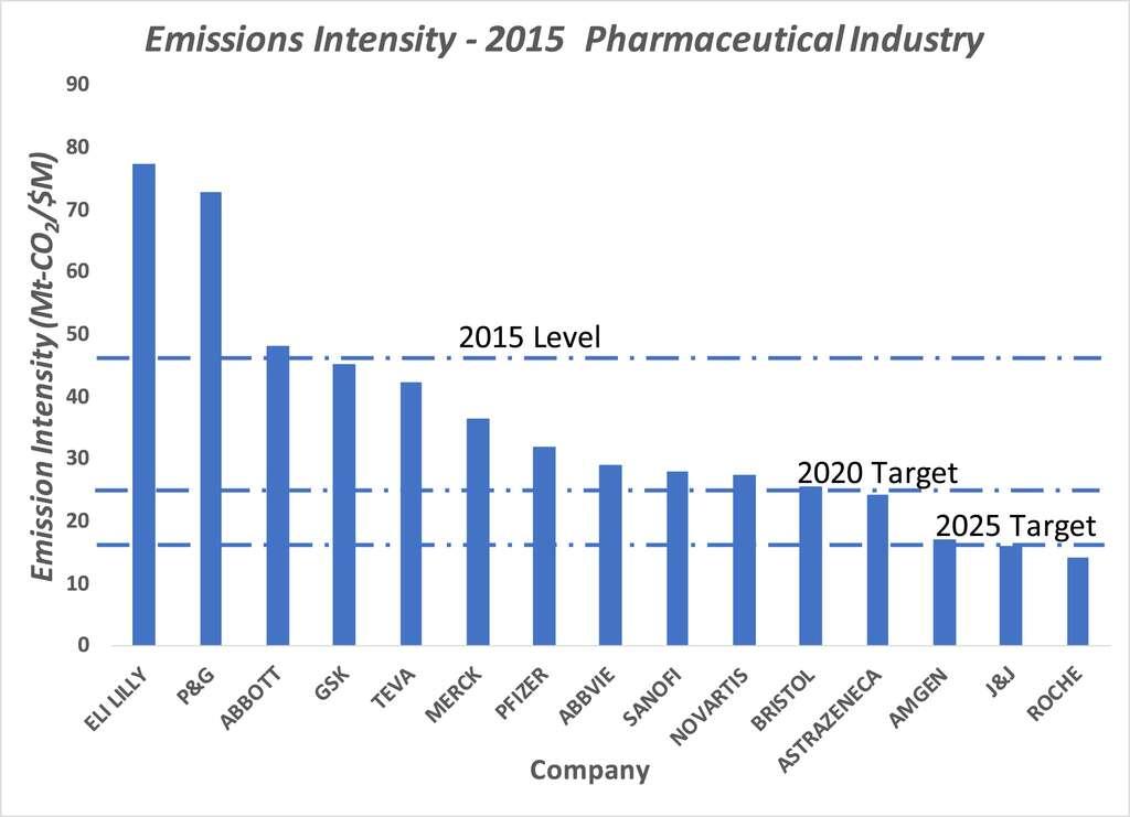 Seules trois entreprises (Amgen, Johnson & Johnson et Roche) remplissent déjà leurs objectifs d'émissions carbone pour 2015. (Intensité carbone en Mt eCO2/M$). © Lotfi Belkhir, Journal of Cleaner Production, 2019