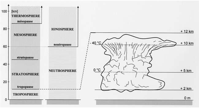 Couches atmosphériques (en km), régions électriques et cumulonimbus typique. © Christian Bouquegneau