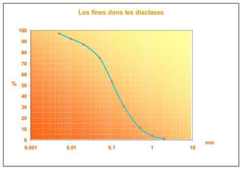 Granulométrie des fines présentes dans les diaclases. La comparaison de la granulométrie moyenne des fines dans les diaclases et des produits issus de la gélifraction montre bien leur similitude. On comparera ces produits de gélifraction avec ceux fournis par les faciès granitiques.