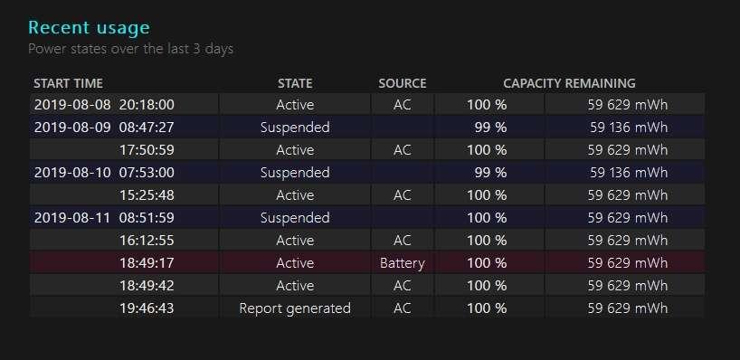 Regardez la manière dont a été alimenté votre PC portable, ainsi que ses heures d'activité. © Microsoft