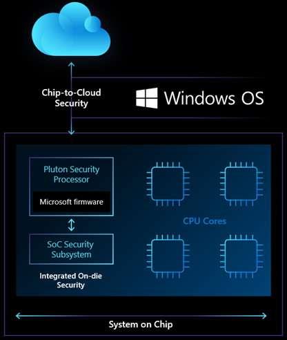 Le processeur de sécurité Microsoft Pluton sera directement intégré dans les SoC Intel, AMD et Qualcomm. © Microsoft
