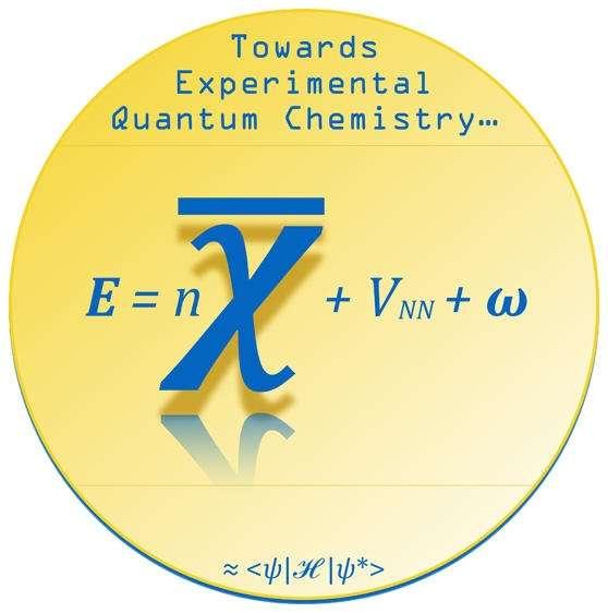 Des chimistes américains proposent de décomposer l'énergie de réaction (E) en trois termes : l'énergie moyenne de liaison (n̅χ), la répulsion noyau-noyau (VNN) et les interactions électrons-électrons (ω). © Rahm and Hoffmann, 2015 American Chemical Society