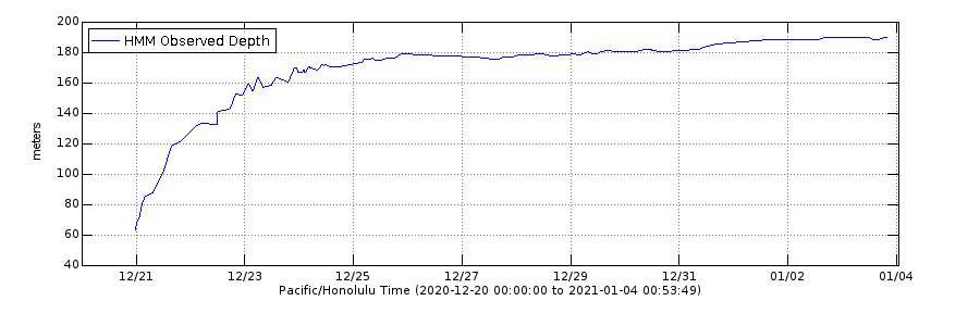 Ce graphique montre l'évolution de la profondeur estimée du lac de lave du cratère Halema'uma'u au sommet du volcan Kīlauea depuis le début de l'éruption le 20 décembre 2020. Les estimations sont mises à jour par des géologues faisant des observations sur le terrain qui utilisent un télémètre laser pour mesurer la distance verticale entre des points d'altitude connus et la surface du lac de lave. Plusieurs mesures sont prises et la solution moyenne est tracée. Des variations de la profondeur peuvent survenir en raison de l'alternance des équipes de terrain, de la surface inégale du lac de lave ou des retours de télémètres laser sur le gaz plutôt que sur la surface du lac. © HVO, DP