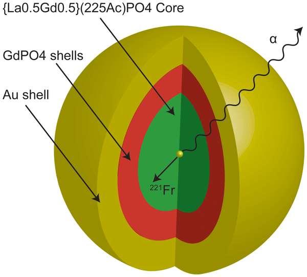 Ce schéma montre la structure en couches des nanoparticules recouvertes d'or (en jaune) employées en radiothérapie. Au cœur (en vert) se trouve un composé contenant de l'actinium radioactif produisant des particules alpha (rayons α). © Plos One
