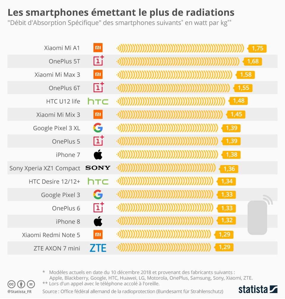 Les téléphones qui émettent le plus d'ondes électromagnétiques lors d'un appel à pleine puissance. © Statista