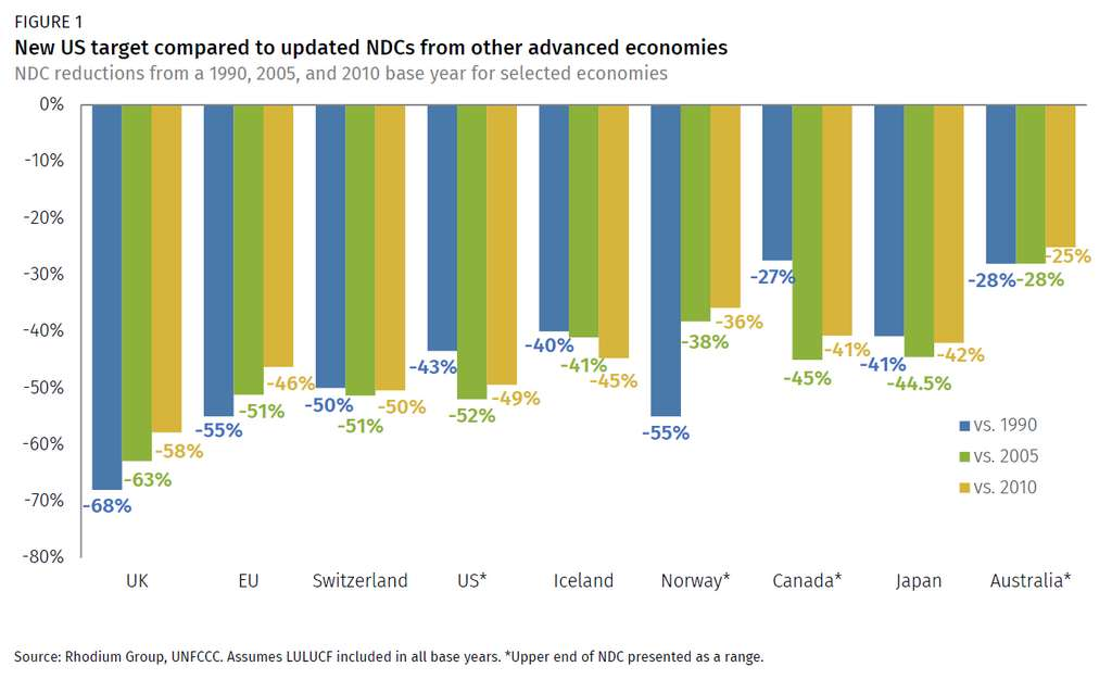 Comparaison des engagements de réduction des émissions de différents pays d'ici 2030 par rapport à leur niveau de 1990, 2005 ou 2010. © Rhodium Group