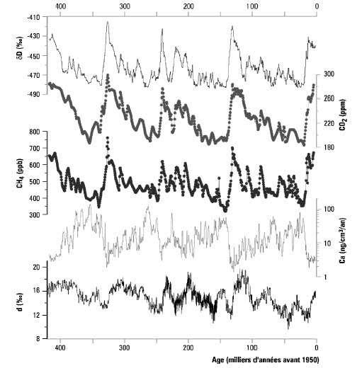 Figure 1 : quatre cycles climatiques archivés dans les glaces de Vostok. Sont représentés, de haut en bas, la composition isotopique en deutérium (δD), la concentration en dioxyde de carbone (CO2), la concentration en méthane (CH4), la teneur en calcium (Ca) et l'excès en deutérium (d) en fonction du temps, depuis il y a 400.000 ans jusqu'à nos jours. © DR
