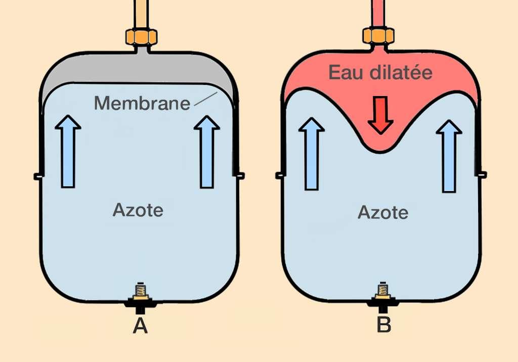 A : Le vase d'expansion est empli d'azote sous pression avant sa mise en place. Le remplissage s'effectue, à l'aide d'un compresseur ou d'un dispositif de gonflage, par la valve située à sa base. B : La membrane fonctionne comme un amortisseur au moment où le vase absorbe l'eau dilatée en excès. © M.B.