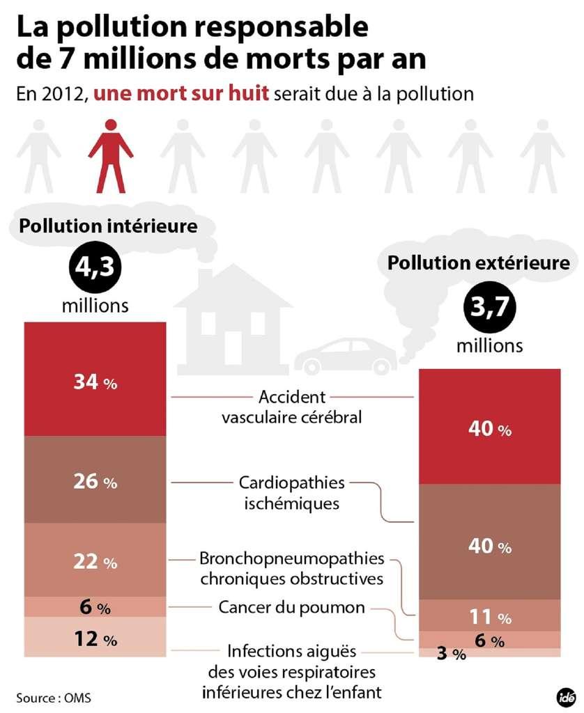 En 2012, 7 millions de personnes seraient décédées à cause de la pollution de l'air dans le monde. © Idé
