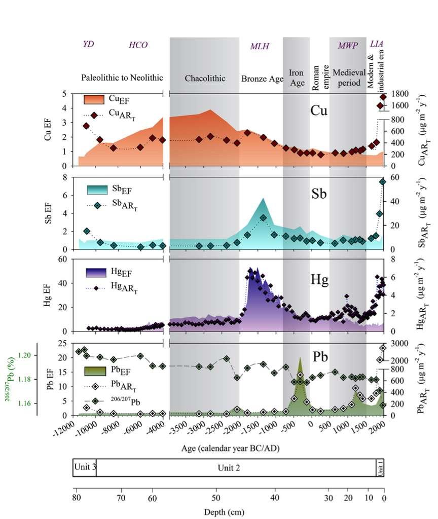 Enrichissements (EF) des concentrations en cuivre, antimoine, mercure et plomb par rapport aux concentrations préindustrielles des sédiments du lac Robert, taux d'accumulation (ART) en fonction de l'âge des sédiments et variations du rapport isotopique stable du Pb (206Pb/207Pb) permettant de retracer l'origine de la pollution. © Elbaz-Poulichet et al., 2020