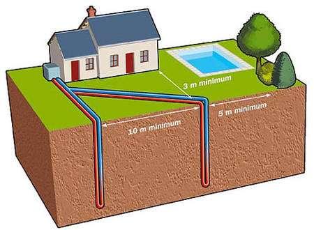 Comment fonctionne la géothermie par captage vertical ? © Ademe/BRGM