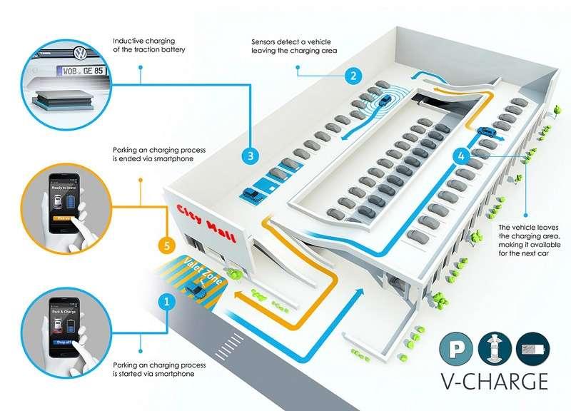 Une infographie schématisant le système V-Charge. Arrivé devant un centre commercial, le conducteur laisse sa voiture électrique sur l'emplacement « Valet Zone » puis, à l'aide de son smartphone, déclenche la procédure de stationnement autonome. La voiture interroge des capteurs placés dans le bâtiment qui lui indiquent où se trouve une place libre équipée d'une station de charge par induction. Elle se met alors en route et va se garer. Une fois la charge de la batterie accomplie, elle libère l'emplacement et va se stationner sur un emplacement classique en attendant que son propriétaire lui fasse signe de venir le récupérer. © Volkswagen