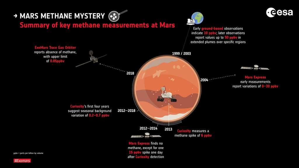 De 2003 à 2019, les différentes missions qui ont réussi à détecter du méthane sur Mars. © ESA