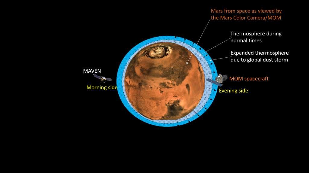 Vue d'artiste de l'expansion atmosphérique supérieure de Mars due à la tempête de poussières mondiale. Les flèches noires indiquent l'expansion de la haute atmosphère en raison de la tempête de poussières planétaire. Notez que les tailles relatives des sondes, de Mars et de ses limites atmosphériques supérieures ne sont pas dessinées à l'échelle. L'image de Mars présentée ici a été prise par la Mars Colour Camera (MCC/MOM). © Isro