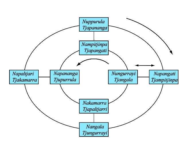 Cycles mathématiques des règles d'union aborigènes. © Éditions Flammarion