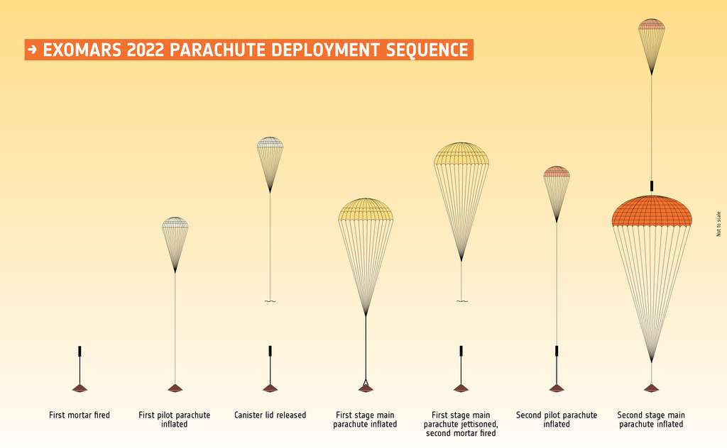 Différentes étapes du déploiement des parachutes pour la mission ExoMars. © ESA, Roscosmos