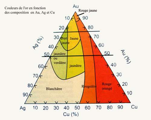Diagramme triangulaire Au-Ag-Cu qui donne les couleurs de l'or en fonction des concentrations des autres métaux présents.