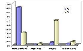 Composition relative des alcènes créés dans le PE, le PP et le PB irradiés sous faisceaux d'ions 13C. © DR