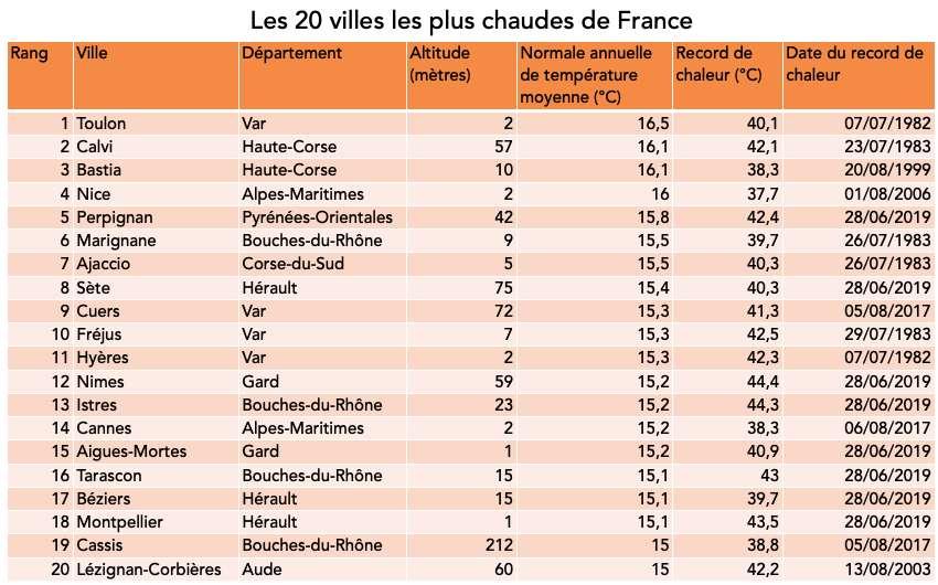 Les villes les plus chaudes de France métropolitaine (villes de plus de 5.000 habitants et situées à moins de 500 mètres d'altitude). Normale annuelle de la température moyenne sur la période 1981-2010. © Céline Deluzarche, d'après des données Météo France