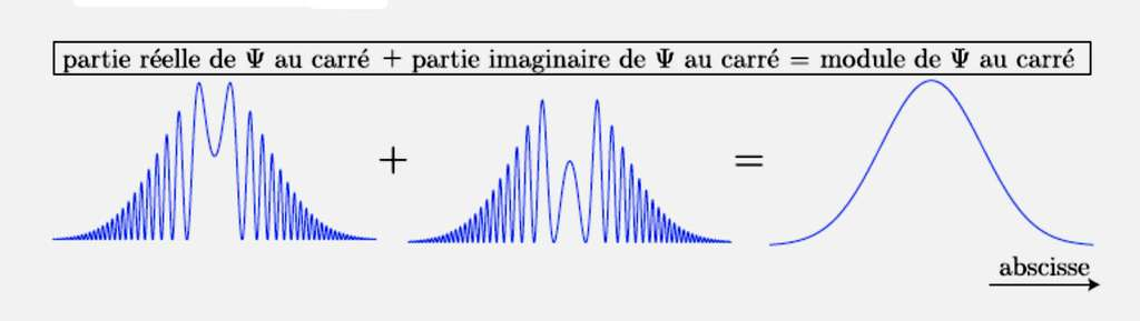 Exemple montrant comment les parties réelle (à gauche) et imaginaire (au centre) de Ψ se donnent la main pour former un joli paquet d'ondes (à droite). © Claude Aslangul