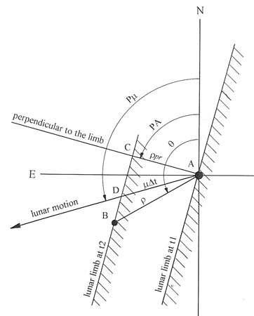 La géométrie d'une disparition d'étoile au limbe lunaire