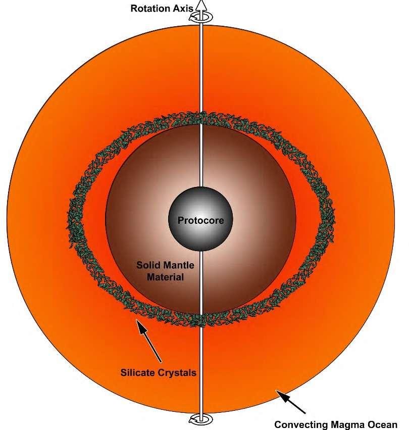 Il existe un régime de vitesses de rotation où la sédimentation des cristaux n'est plus homogène et uniforme dans l'océan de magma de la Terre primitive. © Christian Maas, et al.