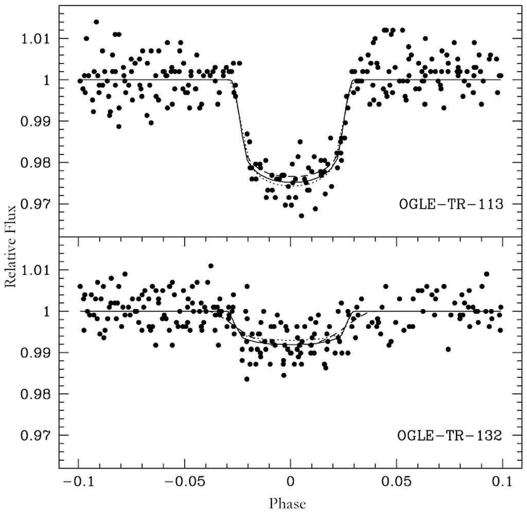 Deux courbes photométriques de variations de la luminosité d'une étoile pour deux exoplanètes, OGLE-TR 113 (en haut) et OGLE-TR 132 (en bas). © ESO