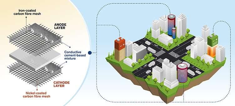 Les batteries en ciment pourraient être intégrées directement dans la structure des bâtiments. © Yen Strandqvist