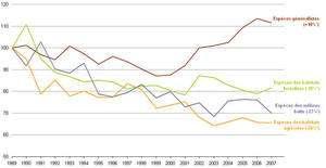 Cliquer pour agrandir. Evolution de l'indice d'abondance des populations d'oiseaux communs en France métropolitaine, de 1989 à 2007. Seules les espèces généralistes tirent leur épingle du jeu. Les espèces spécialisées envers un type d'habitat ou une ressource particulière sont en déclin. © Muséum national d'histoire naturelle, 2008