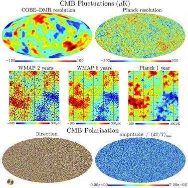 On voit ici une comparaison des performances de Planck avec celles de ses prédécesseurs. En haut à gauche, les images de Cobe n'ont pas une grande résolution angulaire et les détails des fluctuations de températures du CMB sont lissés. En dessous, on voit que les images de Planck seront en une année d'observations plus précises que celles que fournirait WMap en 8 ans. En bas, on voit une simulation des cartes de polarisation du CMB que Planck devrait fournir. Crédit : Cnes