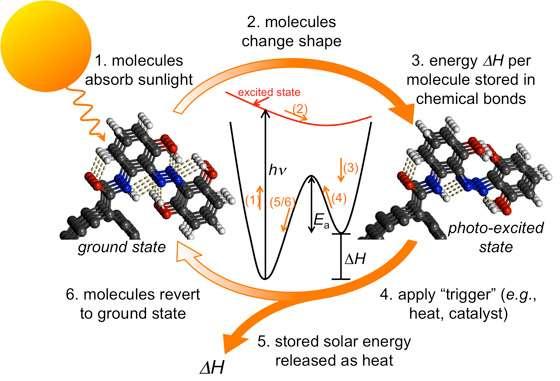 Le principe du stockage de l'énergie du rayonnement solaire est expliqué sur ce schéma. 1, la molécule absorbe du rayonnement, 2 elle change de forme en conséquence en traversant une barrière d'énergie séparant deux états quantiques (3). Elle reste dans un état excité indéfiniment en attendant une action extérieure (4), par exemple un flash de lumière ou un léger chauffage. Elle retourne alors à sa forme initiale (6) en libérant de la chaleur (5). © Grossman-Kolpak