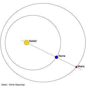Mars est au plus près de la Terre à l'opposition. Dessin O. Dequincey
