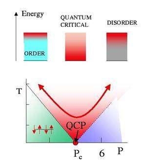 Ce schéma illustre certaines caractéristiques d'une transition de phase quantique avec un point critique quantique. Le paramètre P décrit un état ordonné dans un système, par exemple une alternance régulière de spin haut et bas à gauche qui apparaît à basse température T dans un matériau magnétique. Le point critique quantique QPC au zéro absolu indique la supperposition des états d'ordre et de désordre pour le système. Crédit : www.physics.rutgers.edu