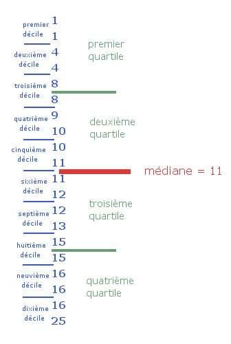 Jeu de données où les quartiles, déciles et médiane sont représentés. © Bruno Scala