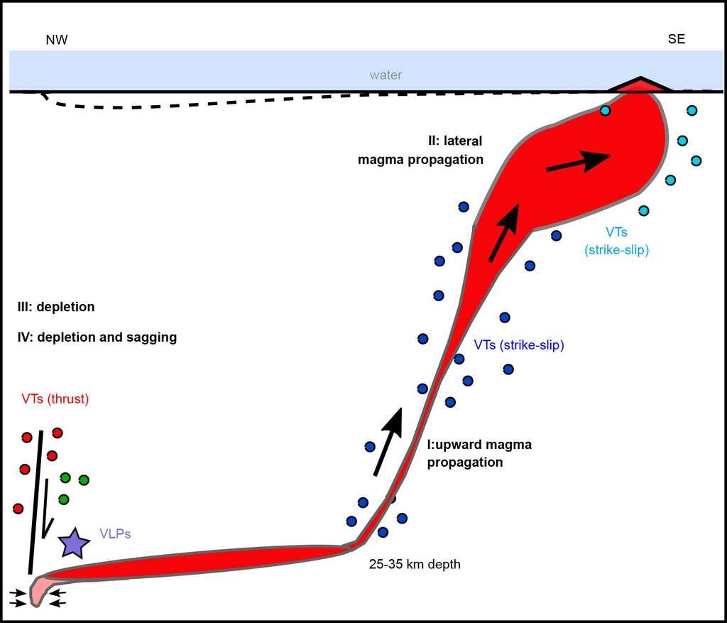 Ce schéma, tiré de la publication scientifique, récapitule la naissance du volcan. Plusieurs types de secousses sismiques induisent la montée du magma à partir de la chambre magmatique jusqu'au plancher océanique. © Cesca et al. 2019, Nature Geoscience