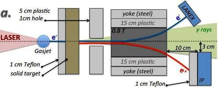 Schéma du canon à positrons des chercheurs de l'université du Michigan, utilisant un faisceau laser pour produire d'abord des électrons relativistes ultrarapides, puis de l'antimatière dans une cible (solid target). Les paires d'électrons (e-) et de positrons (e+) sont séparées en deux faisceaux distincts par un champ magnétique de 0,8 tesla. © Université du Michigan