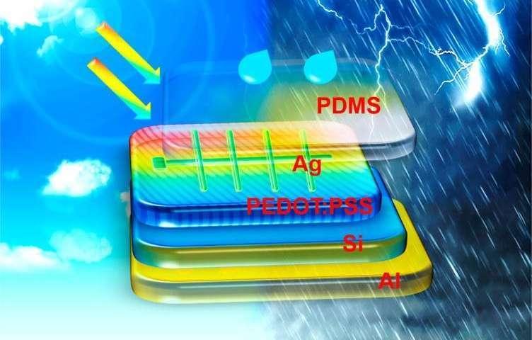 Le dispositif hybride imaginé par les chercheurs chinois est composé d'un nanogénérateur triboélectrique en PDMS – un polymère transparent - placé sur une cellule solaire au silicium, une électrode commune en film PEDOT:PSS — un mélange de deux polymères — venant s'intercaler entre les deux. © Liu et al., Université de Soochow