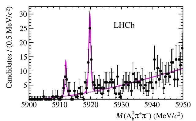 Schéma montrant les résonances (voir les explications dans le texte) dans la production, au-dessus du bruit de fond, de deux états excités d'un hypéron lambda neutre contenant un quark b (signal violet au-dessus du bruit de fond noir). En abscisse, la masse des particules (en MeV). © Cern