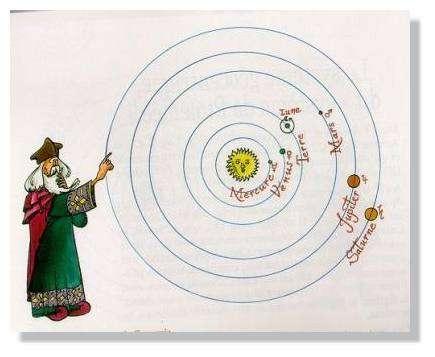 Le monde héliocentrique selon Copernic. © Les planètes du Système solaire (Cominoli et Guillet, unité Média et informatique, université de Genève)