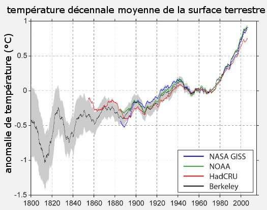 Moyenne des températures en fonction des différents jeux de données. © Berkeley Earth Surface Temperature